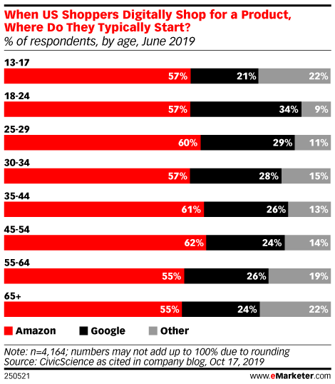 When US Shoppers Digitally Shop for a Product, Where Do They Typically Start? (% of respondents, by age, June 2019)