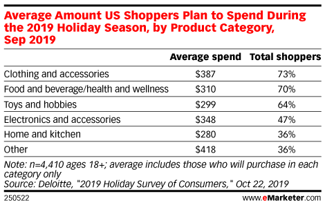Average Amount US Shoppers Plan to Spend During the 2019 Holiday Season, by Product Category, Sep 2019