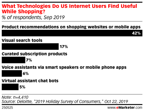 What Technologies Do US Internet Users Find Useful While Shopping? (% of respondents, Sep 2019)