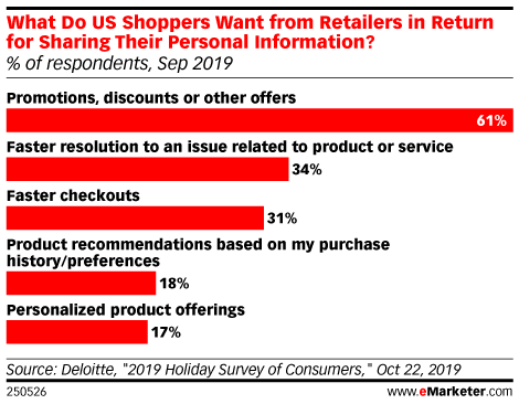 What Do US Shoppers Want from Retailers in Return for Sharing Their Personal Information? (% of respondents, Sep 2019)