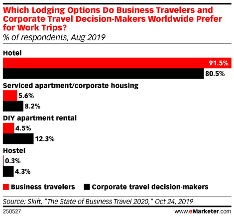 Which Lodging Options Do Business Travelers and Corporate Travel Decision-Makers Worldwide Prefer for Work Trips? (% of respondents, Aug 2019)