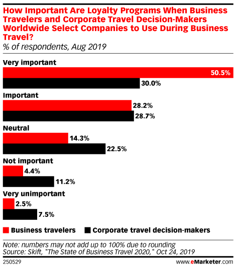 How Important Are Loyalty Programs When Business Travelers and Corporate Travel Decision-Makers Worldwide Select Companies to Use During Business Travel? (% of respondents, Aug 2019)