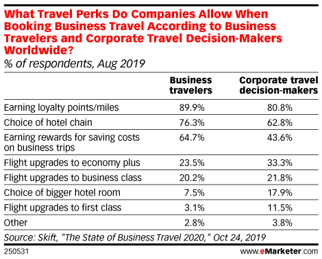 What Travel Perks Do Companies Allow When Booking Business Travel According to Business Travelers and Corporate Travel Decision-Makers Worldwide? (% of respondents, Aug 2019)