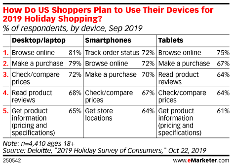 How Do US Shoppers Plan to Use Their Devices for 2019 Holiday Shopping? (% of respondents, by device, Sep 2019)