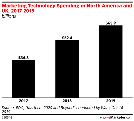 Marketing Technology Spending in North America and UK, 2017-2019 (billions)