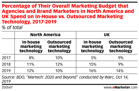 Percentage of Their Overall Marketing Budget that Agencies and Brand Marketers in North America and UK Spend on In-House vs. Outsourced Marketing Technology, 2017-2019 (% of total)