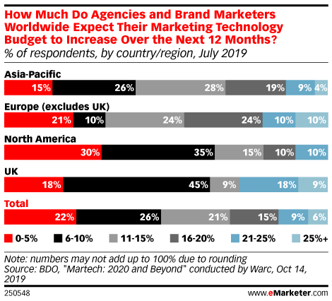 How Much Do Agencies and Brand Marketers Worldwide Expect Their Marketing Technology Budget to Increase Over the Next 12 Months? (% of respondents, by country/region, July 2019)
