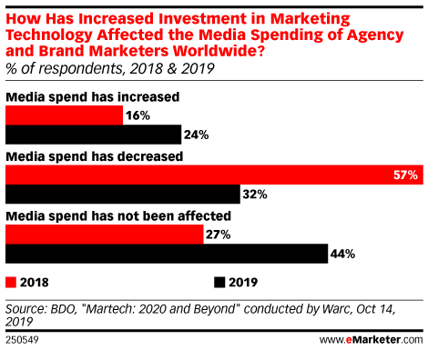 How Has Increased Investment in Marketing Technology Affected the Media Spending of Agency and Brand Marketers Worldwide? (% of respondents, 2018 & 2019)