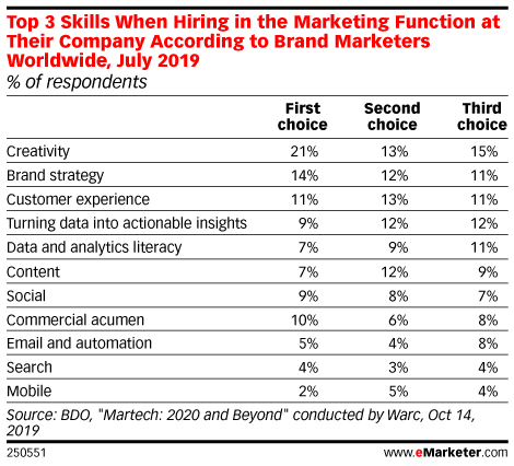 Top 3 Skills When Hiring in the Marketing Function at Their Company According to Brand Marketers Worldwide, July 2019 (% of respondents)