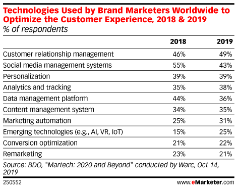 Technologies Used by Brand Marketers Worldwide to Optimize the Customer Experience, 2018 & 2019 (% of respondents)