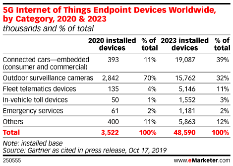 5G Internet of Things Endpoint Devices Worldwide, by Category, 2020 & 2023 (thousands and % of total)