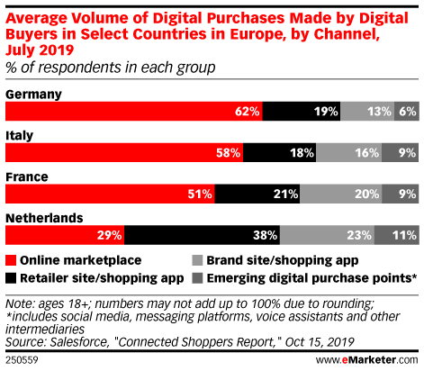 Average Volume of Digital Purchases Made by Digital Buyers in Select Countries in Europe, by Channel, July 2019 (% of respondents in each group)