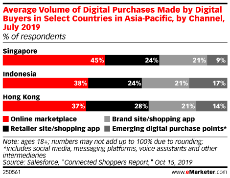 Average Volume of Digital Purchases Made by Digital Buyers in Select Countries in Asia-Pacific, by Channel, July 2019 (% of respondents)