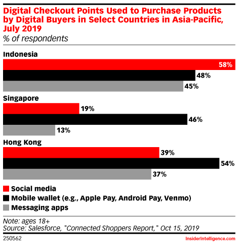 Digital Checkout Points Used to Purchase Products by Digital Buyers in Select Countries in Asia-Pacific, July 2019 (% of respondents)