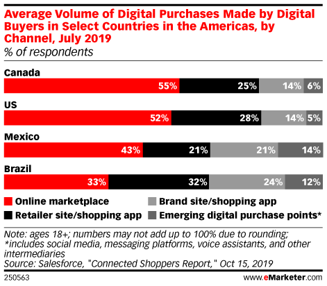 Average Volume of Digital Purchases Made by Digital Buyers in Select Countries in the Americas, by Channel, July 2019 (% of respondents)
