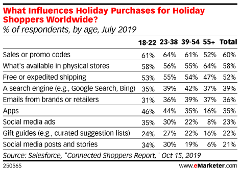 What Influences Holiday Purchases for Holiday Shoppers Worldwide? (% of respondents, by age, July 2019)