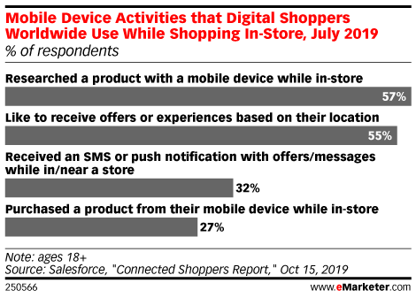 Mobile Device Activities that Digital Shoppers Worldwide Use While Shopping In-Store, July 2019 (% of respondents)