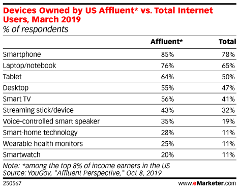 Devices Owned by US Affluent* vs. Total Internet Users, March 2019 (% of respondents)