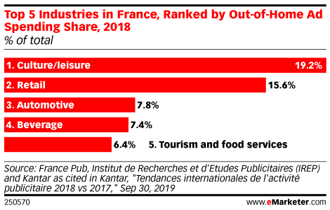 Top 5 Industries in France, Ranked by Out-of-Home Ad Spending Share, 2018 (% of total)
