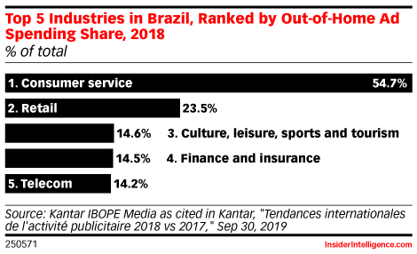 Top 5 Industries in Brazil, Ranked by Out-of-Home Ad Spending Share, 2018 (% of total )