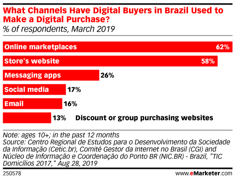 What Channels Have Digital Buyers in Brazil Used to Make a Digital Purchase? (% of respondents, March 2019)