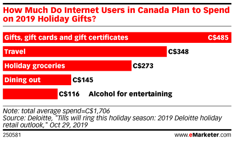 How Much Do Internet Users in Canada Plan to Spend on 2019 Holiday Gifts?