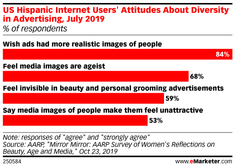 US Hispanic Internet Users' Attitudes About Diversity in Advertising, July 2019 (% of respondents)
