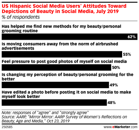 US Hispanic Social Media Users' Attitudes Toward Depictions of Beauty in Social Media, July 2019 (% of respondents)