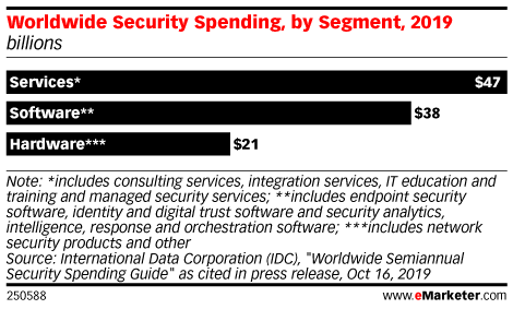 Worldwide Security Spending, by Segment, 2019 (billions)