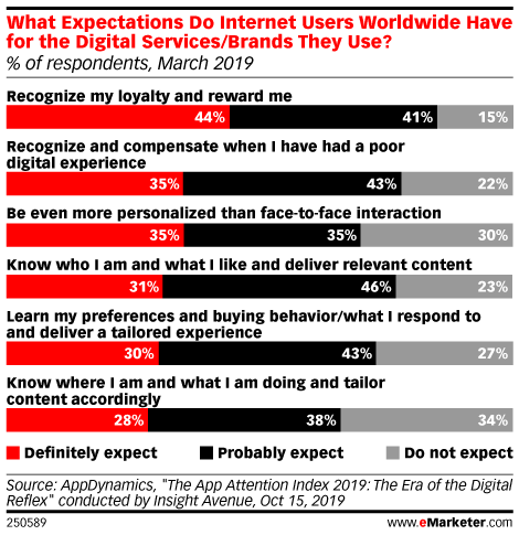 What Expectations Do Internet Users Worldwide Have for the Digital Services/Brands They Use? (% of respondents, March 2019)