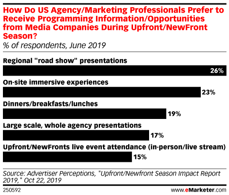 How Do US Agency/Marketing Professionals Prefer to Receive Programming Information/Opportunities from Media Companies During Upfront/NewFront Season? (% of respondents, June 2019)