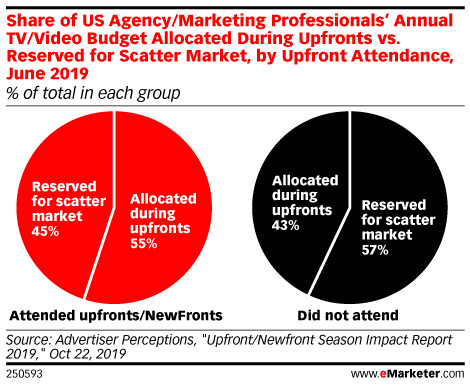 Share of US Agency/Marketing Professionals' Annual TV/Video Budget Allocated During Upfronts vs. Reserved for Scatter Market, by Upfront Attendance, June 2019 (% of total in each group)