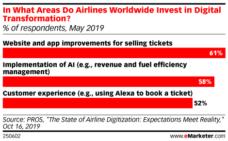 In What Areas Do Airlines Worldwide Invest in Digital Transformation? (% of respondents, May 2019)