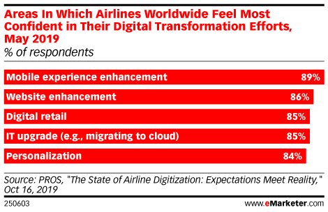 Areas In Which Airlines Worldwide Feel Most Confident in Their Digital Transformation Efforts, May 2019 (% of respondents)
