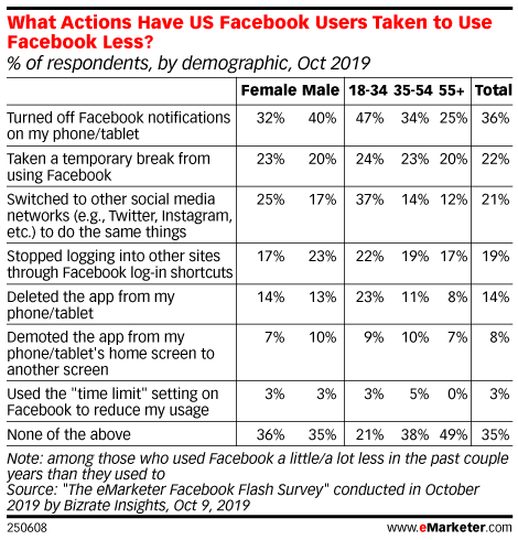 What Actions Have US Facebook Users Taken to Use Facebook Less? (% of respondents, by demographic, Oct 2019)