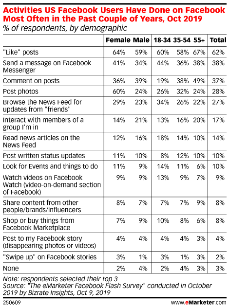 Activities US Facebook Users Have Done on Facebook Most Often in the Past Couple of Years, Oct 2019 (% of respondents, by demographic)