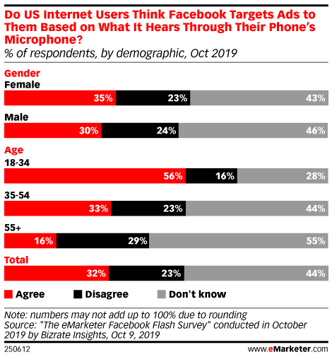 Do US Internet Users Think Facebook Targets Ads to Them Based on What It Hears Through Their Phone's Microphone? (% of respondents, by demographic, Oct 2019)