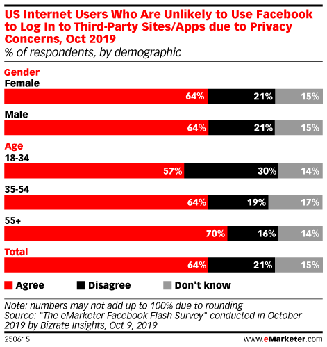US Internet Users Who Are Unlikely to Use Facebook to Log In to Third-Party Sites/Apps due to Privacy Concerns, Oct 2019 (% of respondents, by demographic)