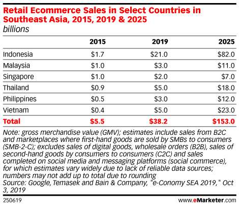 Retail Ecommerce Sales in Select Countries in Southeast Asia, 2015, 2019 & 2025 (billions)