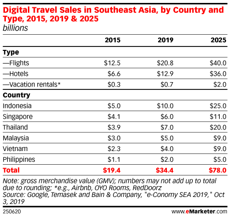 Digital Travel Sales in Southeast Asia, by Country and Type, 2015, 2019 & 2025 (billions)