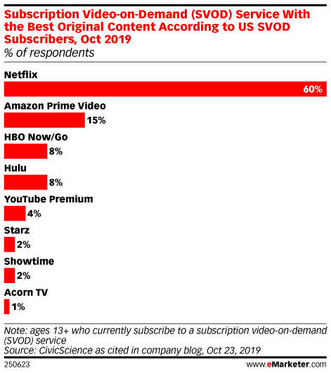 Subscription Video-on-Demand (SVOD) Service With the Best Original Content According to US SVOD Subscribers, Oct 2019 (% of respondents)