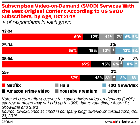 Subscription Video-on-Demand (SVOD) Services With the Best Original Content According to US SVOD Subscribers, by Age, Oct 2019 (% of respondents in each group)
