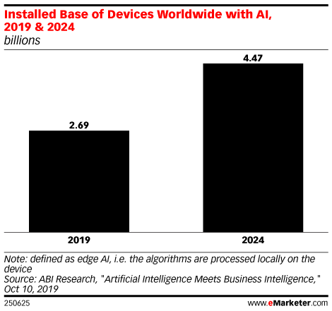 Installed Base of Devices Worldwide with AI, 2019 & 2024 (billions)