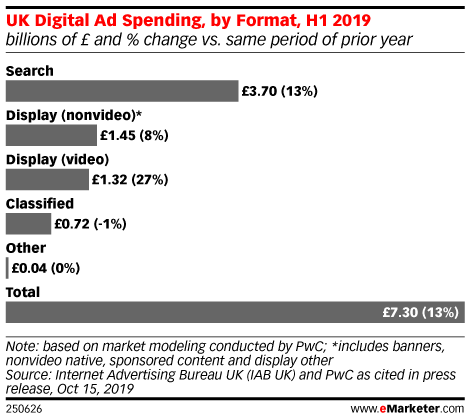 UK Digital Ad Spending, by Format, H1 2019 (billions of £ and % change vs. same period of prior year)