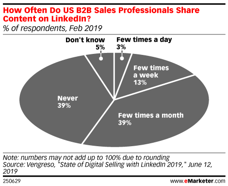 How Often Do US B2B Sales Professionals Share Content on LinkedIn? (% of respondents, Feb 2019)