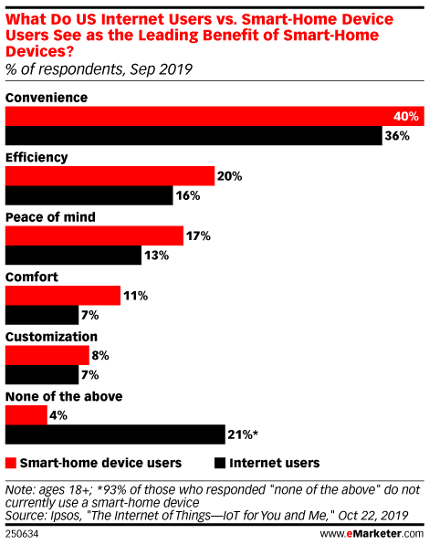 What Do US Internet Users vs. Smart-Home Device Users See as the Leading Benefit of Smart-Home Devices? (% of respondents, Sep 2019)