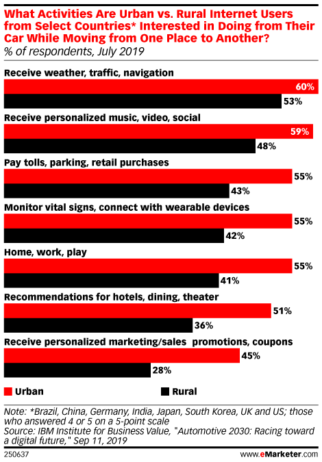 What Activities Are Urban vs. Rural Internet Users from Select Countries* Interested in Doing from Their Car While Moving from One Place to Another? (% of respondents, July 2019)