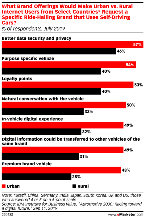 What Brand Offerings Would Make Urban vs. Rural Internet Users from Select Countries* Request a Specific Ride-Hailing Brand that Uses Self-Driving Cars? (% of respondents, July 2019)