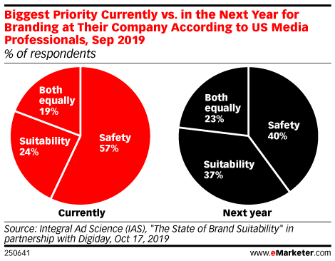 Biggest Priority Currently vs. in the Next Year for Branding at Their Company According to US Media Professionals, Sep 2019 (% of respondents)
