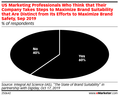 US Marketing Professionals Who Think that Their Company Takes Steps to Maximize Brand Suitability that Are Distinct from Its Efforts to Maximize Brand Safety, Sep 2019 (% of respondents)
